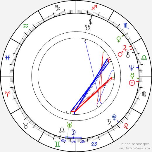 Billy Drago birth chart, Billy Drago astro natal horoscope, astrology