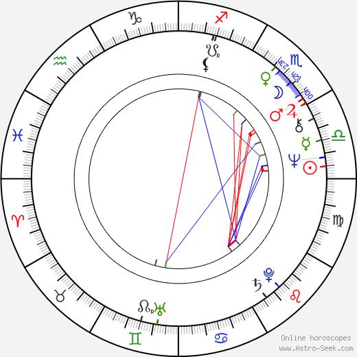Brigitte Roüan tema natale, oroscopo, Brigitte Roüan oroscopi gratuiti, astrologia