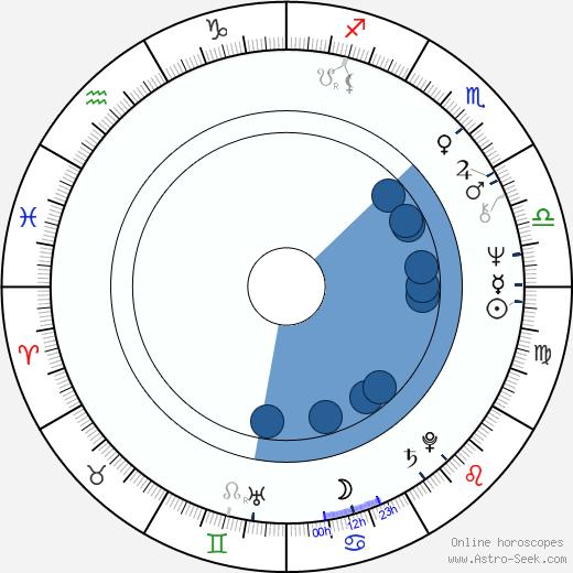 Bruce A. Evans wikipedia, horoscope, astrology, instagram
