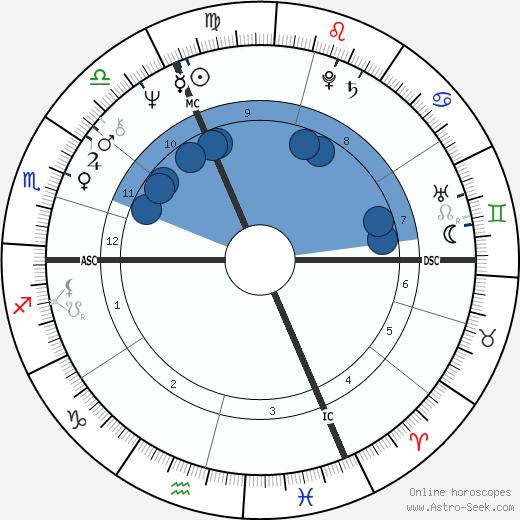 Christina Schubert wikipedia, horoscope, astrology, instagram