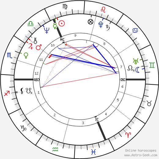 Christina Schubert astro natal birth chart, Christina Schubert horoscope, astrology
