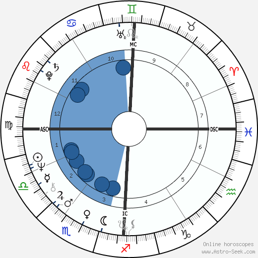 Claude Vorilhon wikipedia, horoscope, astrology, instagram