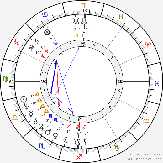 Claude Vorilhon birth chart, biography, wikipedia 2019, 2020