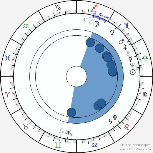 Dan O'Bannon wikipedia, horoscope, astrology, instagram