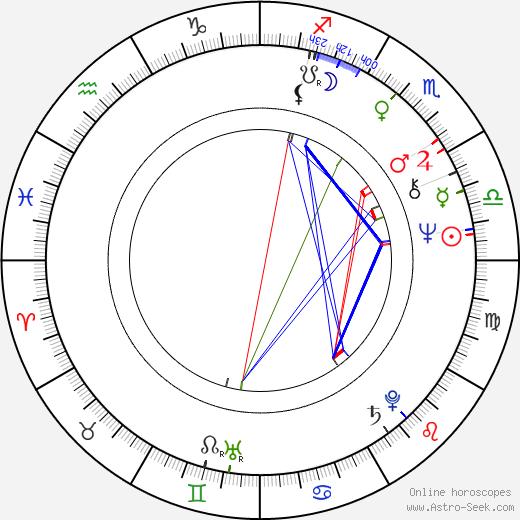 Дэн О'Бэннон Dan O'Bannon день рождения гороскоп, Dan O'Bannon Натальная карта онлайн