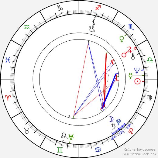 Daniela Kolářová astro natal birth chart, Daniela Kolářová horoscope, astrology