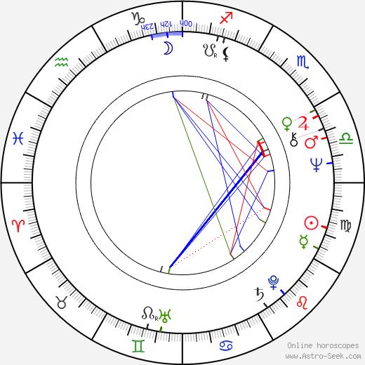 Деннис Дуган Dennis Dugan день рождения гороскоп, Dennis Dugan Натальная карта онлайн