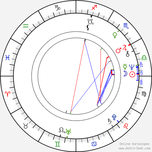 Dirk Sterckx birth chart, Dirk Sterckx astro natal horoscope, astrology