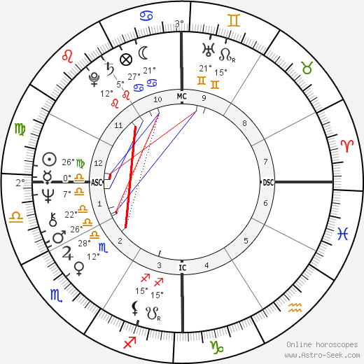 Dudu Topaz birth chart, biography, wikipedia 2018, 2019