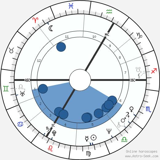 Elisabeth Selzer wikipedia, horoscope, astrology, instagram