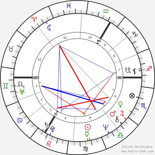 Elisabeth Selzer день рождения гороскоп, Elisabeth Selzer Натальная карта онлайн