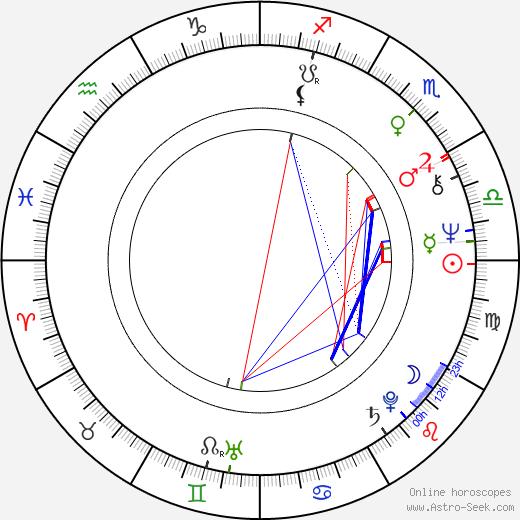 Eric Poppick birth chart, Eric Poppick astro natal horoscope, astrology
