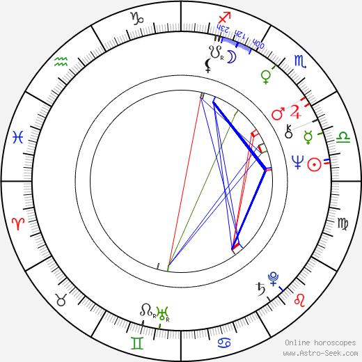 Fran Brill день рождения гороскоп, Fran Brill Натальная карта онлайн