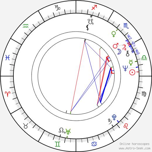François Dunoyer birth chart, François Dunoyer astro natal horoscope, astrology
