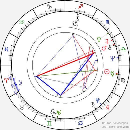 Frank Marshall birth chart, Frank Marshall astro natal horoscope, astrology