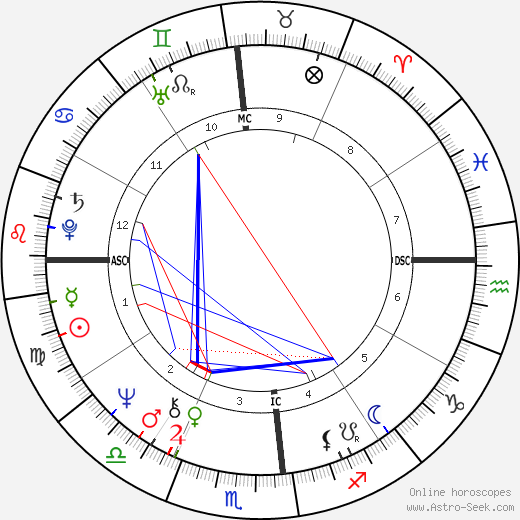 Freddie Mercury Astro Natal Birth Chart Horoscope Astrology
