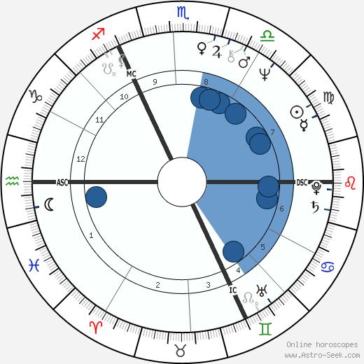 Frédéric Flamand wikipedia, horoscope, astrology, instagram