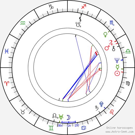 Gailard Sartain birth chart, Gailard Sartain astro natal horoscope, astrology