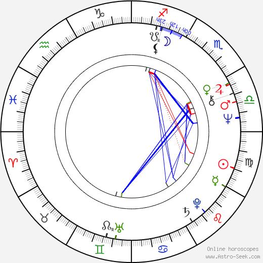 Harri Rantanen birth chart, Harri Rantanen astro natal horoscope, astrology