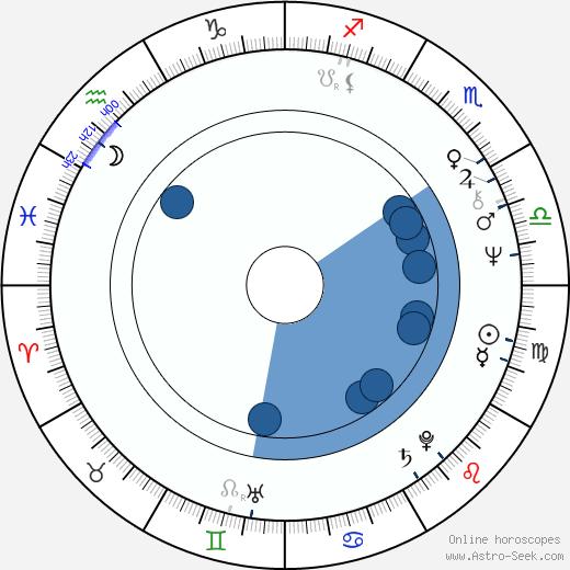 Hayato Tani wikipedia, horoscope, astrology, instagram