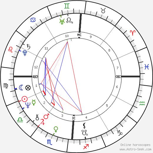 Jacqueline Courtney birth chart, Jacqueline Courtney astro natal horoscope, astrology