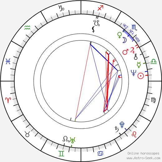 Jeffrey Jones birth chart, Jeffrey Jones astro natal horoscope, astrology