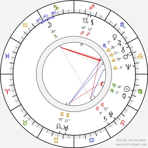 Jerry Zaks birth chart, biography, wikipedia 2020, 2021
