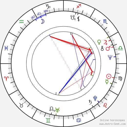 Jerzy Lukaszewicz tema natale, oroscopo, Jerzy Lukaszewicz oroscopi gratuiti, astrologia