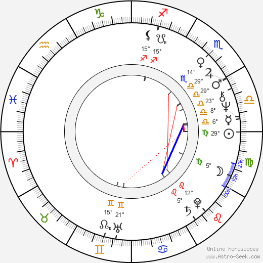 Jiří Plachý Jr. birth chart, biography, wikipedia 2020, 2021