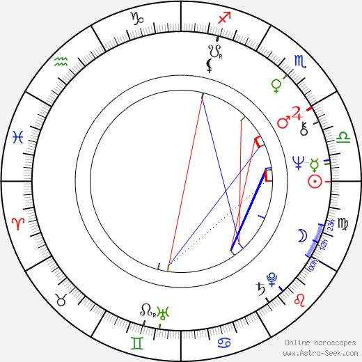 Jiří Plachý Jr. birth chart, Jiří Plachý Jr. astro natal horoscope, astrology
