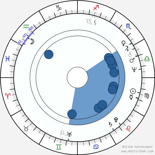 Jiří Žák wikipedia, horoscope, astrology, instagram