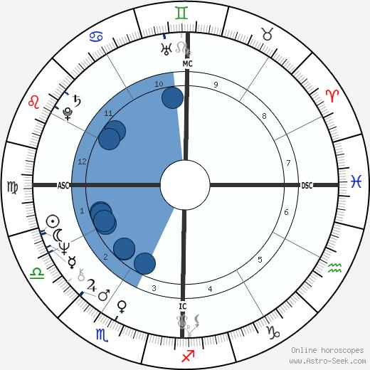 Joe Greene wikipedia, horoscope, astrology, instagram