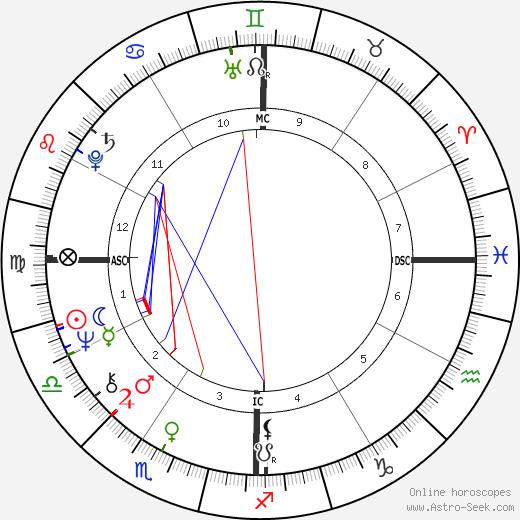 Joe Greene день рождения гороскоп, Joe Greene Натальная карта онлайн