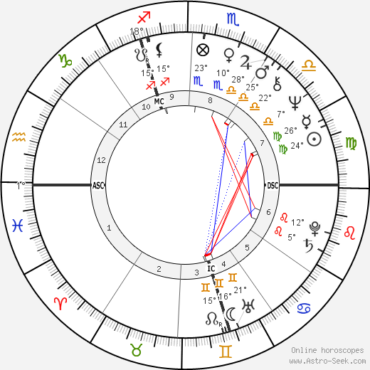 John Michael Jack birth chart, biography, wikipedia 2019, 2020