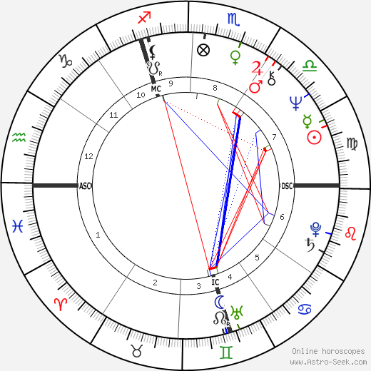 John Michael Jack birth chart, John Michael Jack astro natal horoscope, astrology