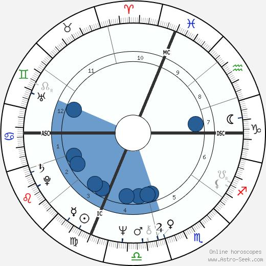 Juan Jose Benitez wikipedia, horoscope, astrology, instagram