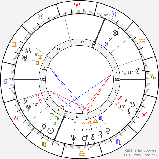Juan Jose Benitez birth chart, biography, wikipedia 2019, 2020