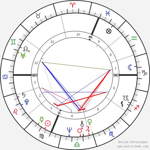 Juan Jose Benitez astro natal birth chart, Juan Jose Benitez horoscope, astrology
