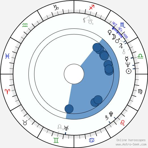 Karen Shallo wikipedia, horoscope, astrology, instagram
