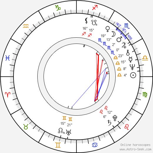 Karen Shallo birth chart, biography, wikipedia 2019, 2020