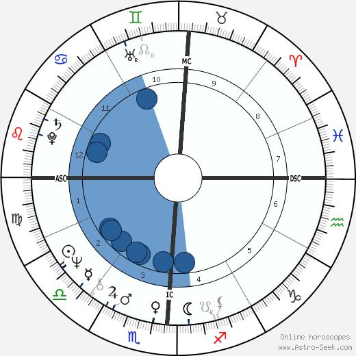 Larry Levis wikipedia, horoscope, astrology, instagram