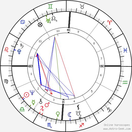 Larry Levis день рождения гороскоп, Larry Levis Натальная карта онлайн