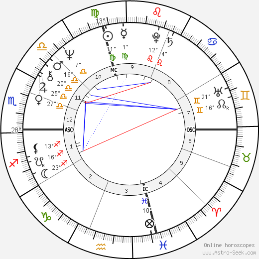 Liz Greene birth chart, biography, wikipedia 2020, 2021