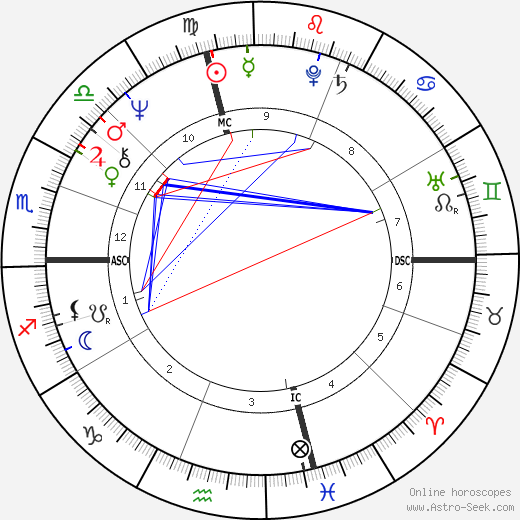 Liz Greene birth chart, Liz Greene astro natal horoscope, astrology