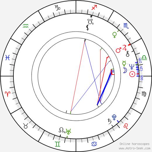 Louisa Moritz день рождения гороскоп, Louisa Moritz Натальная карта онлайн