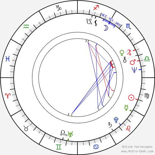 Luis Avalos tema natale, oroscopo, Luis Avalos oroscopi gratuiti, astrologia