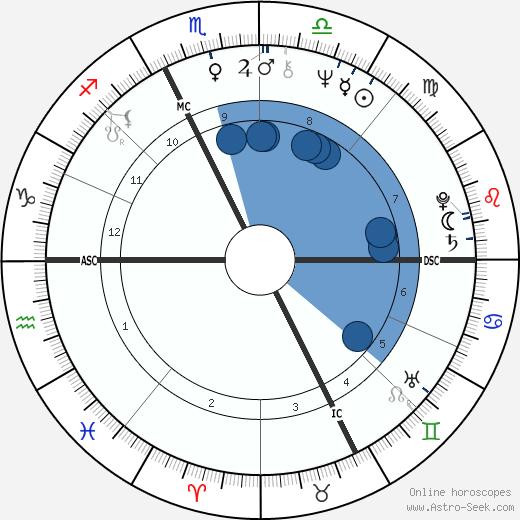 Marta Boneschi wikipedia, horoscope, astrology, instagram