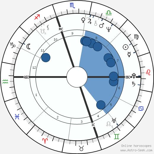 Mavis Leno wikipedia, horoscope, astrology, instagram