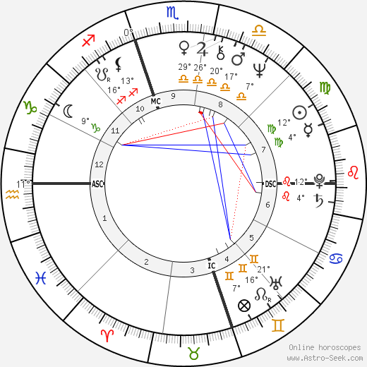 Mavis Leno birth chart, biography, wikipedia 2019, 2020