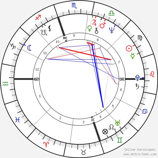 Mavis Leno astro natal birth chart, Mavis Leno horoscope, astrology